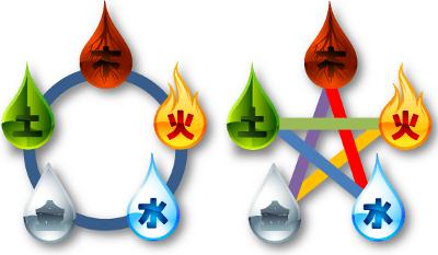Fünf Elemente Schaubild